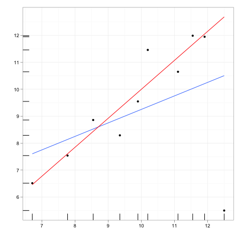 what is an outlier in statistics example