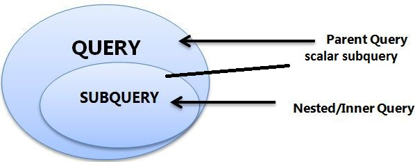 example of subquery in sql server