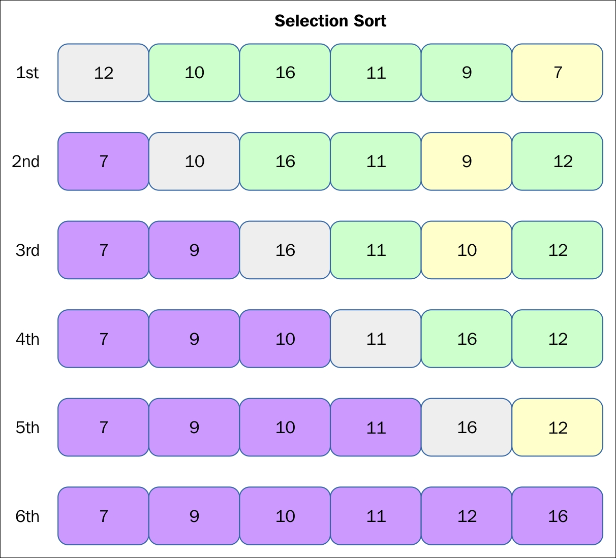 selection sort algorithm with example
