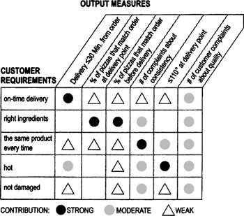 measurement bias example process quality