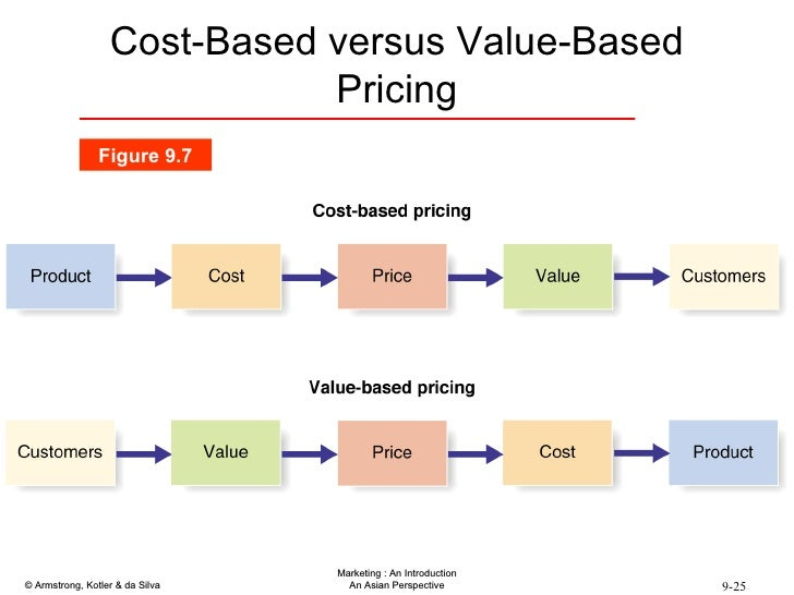 cost based pricing example product