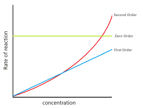 concentration and rate of reaction example