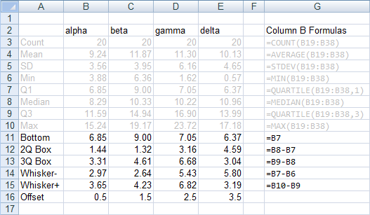 box plots with an example