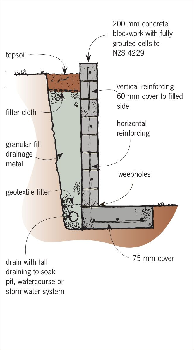 retaining wall footing design example