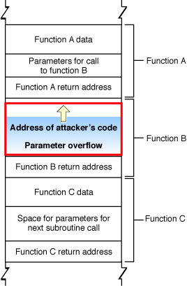 buffer overflow attack example java