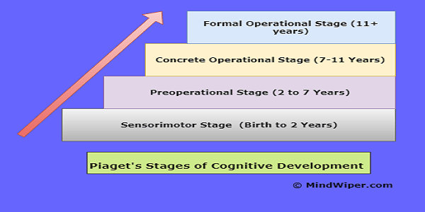 example of concrete operational stage of development