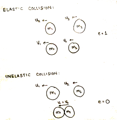 example of neither elastic nor inellastic collisions