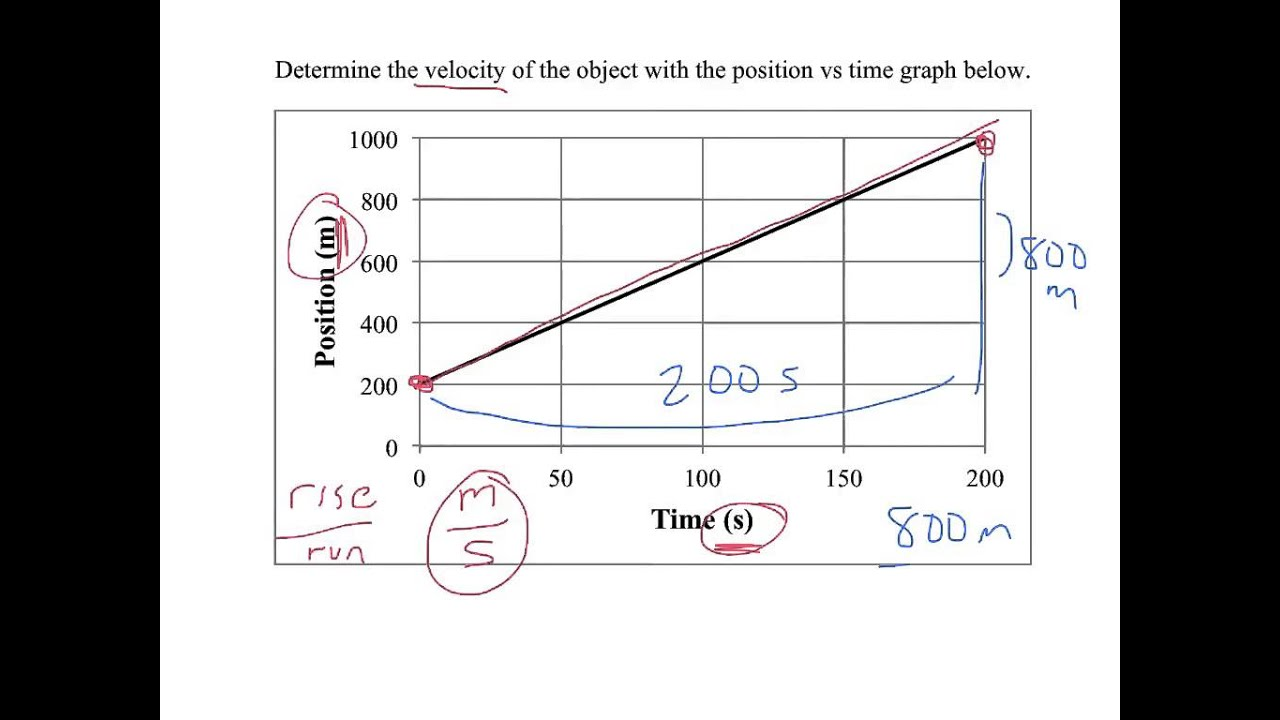 speed vs time graph example