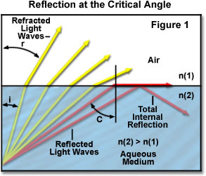 mirage is an example of refraction