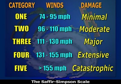 saffir simpson scale category 1 example